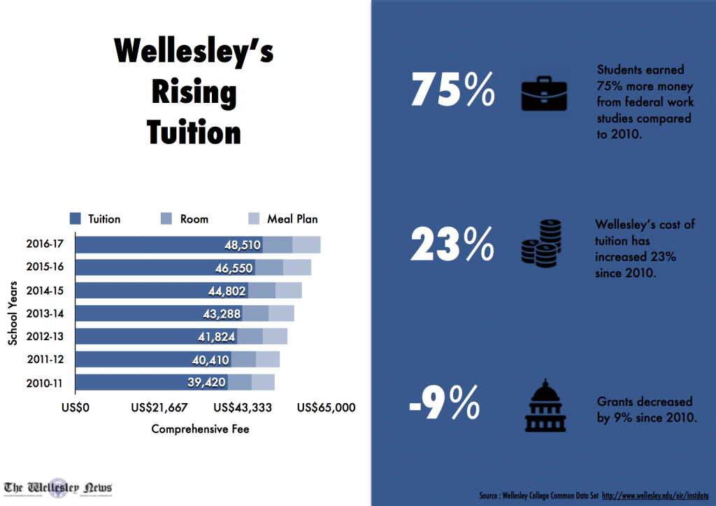 Wellesley's Rising Tuition