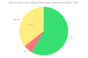 A data-driven approach to the 2020 CG elections cycle